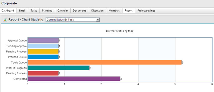 Task status report in graphical chart format